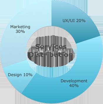 Service Distribution Chart